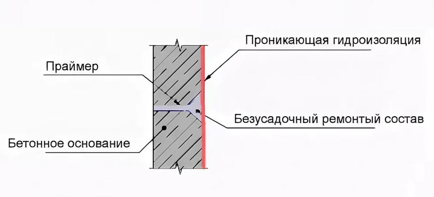 Гидроизоляция технологических отверстий