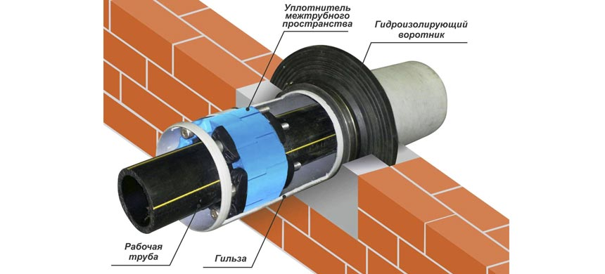 Технология гидроизоляции гильз