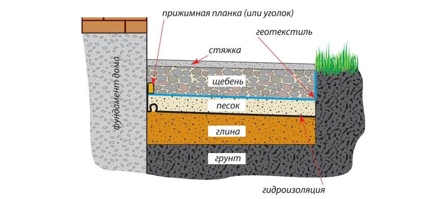 Устройство гидроизоляции отмостки