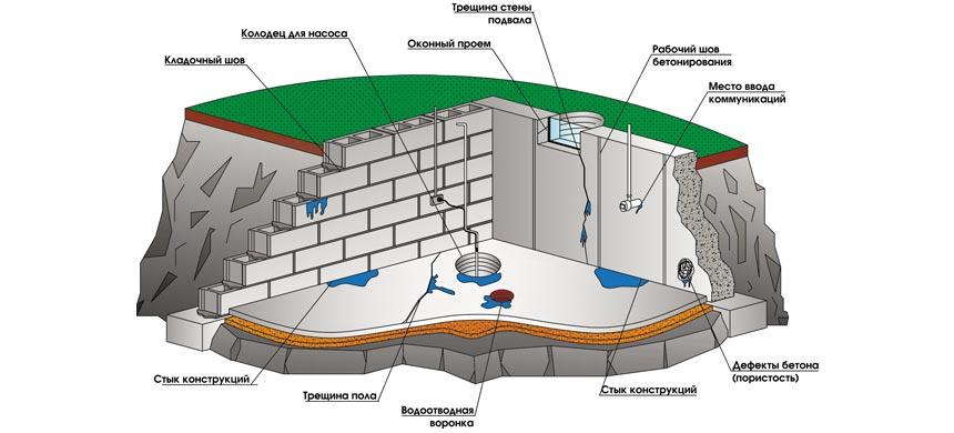 Виды работ гидроизоляции