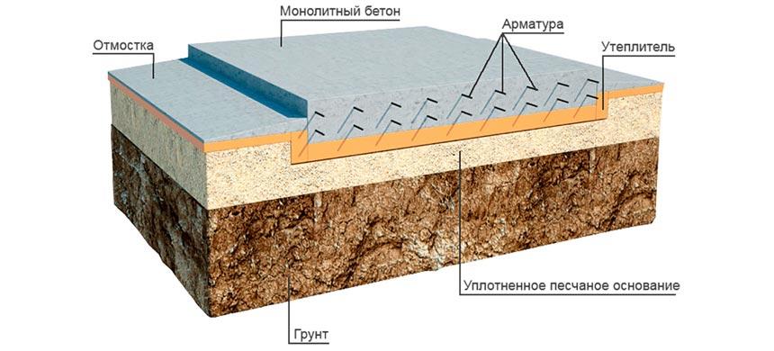 Утепление цоколя фундамента пеноплексом