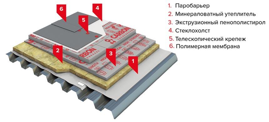 Кровельный пирог-схема плоской крыши