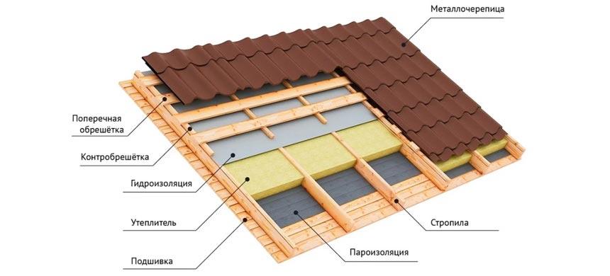 Кровельный пирог-схема скатной крыши