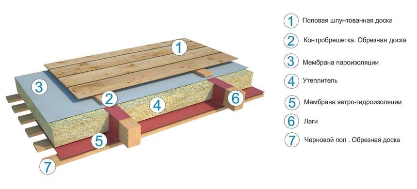 Пароизоляция деревянного пола схема