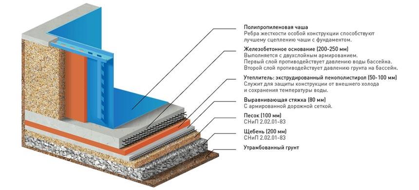Гидроизоляция бассейна своими руками схема 1