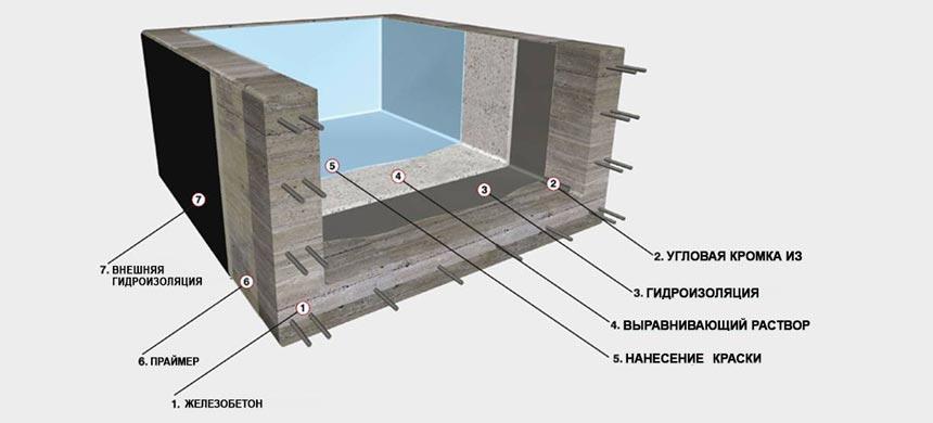 Гидроизоляция бассейна своими руками схема 2