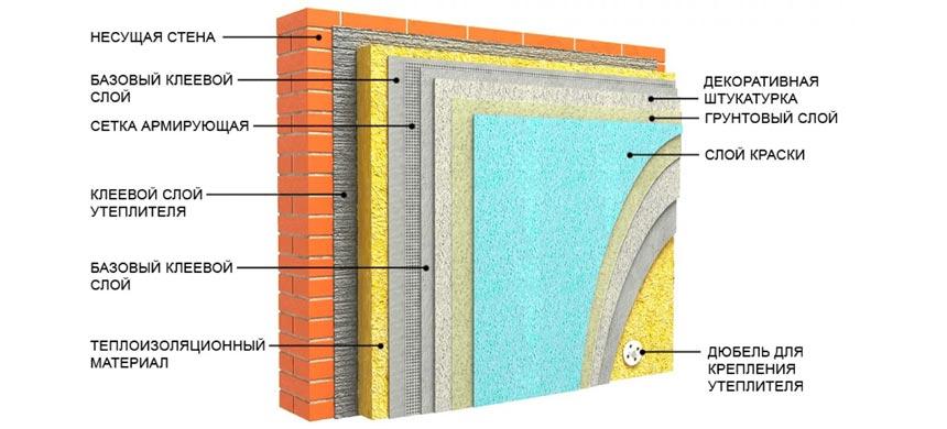 Утепление стен дома пенополистиролом изнутри