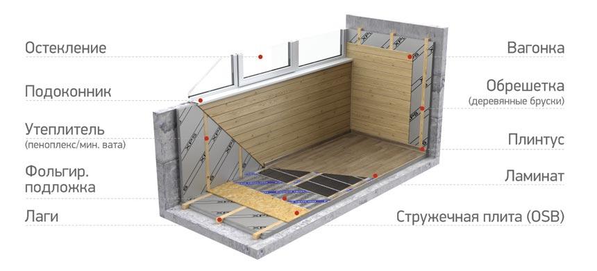Гидроизоляция стен балкона