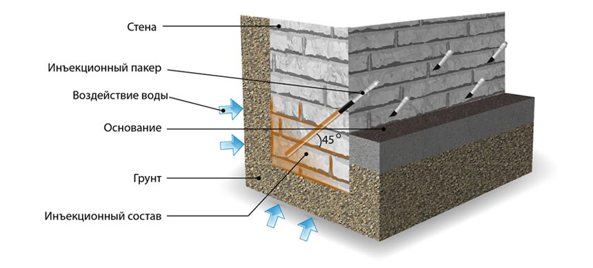 Инъекционная гидроизоляция-схема