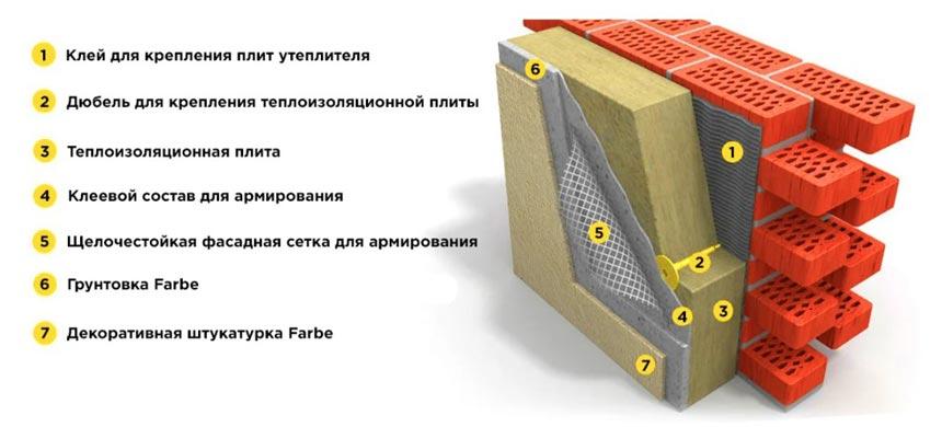 Обшивка кирпичного фасада мокрым методом