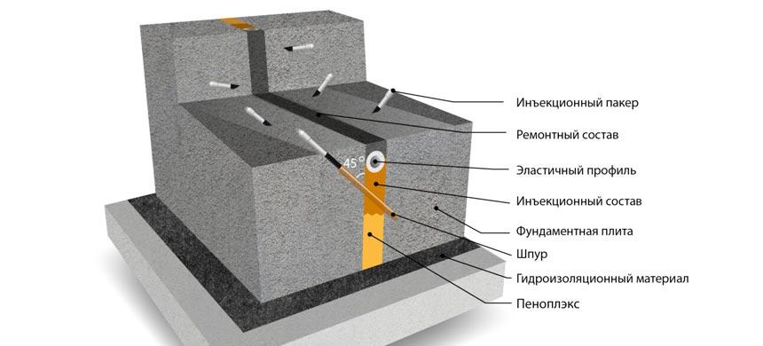Устройство гидроизоляции деформационных швов