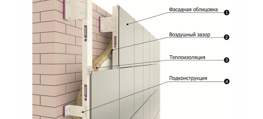 Вентилируемый кирпичный фасад